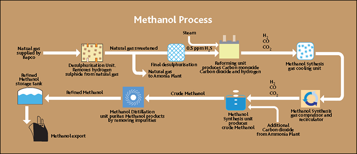 Methanol Process Plant