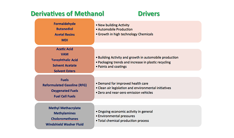 Uses of Methanol